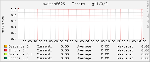 switch8026 - Errors - gi1/0/3