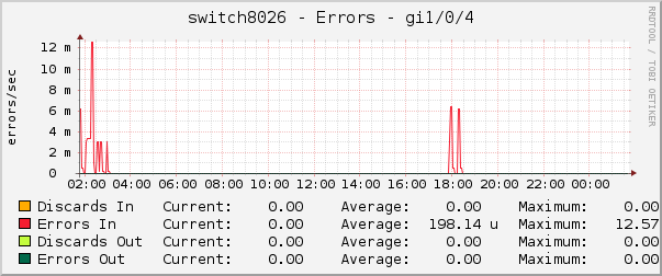 switch8026 - Errors - gi1/0/4
