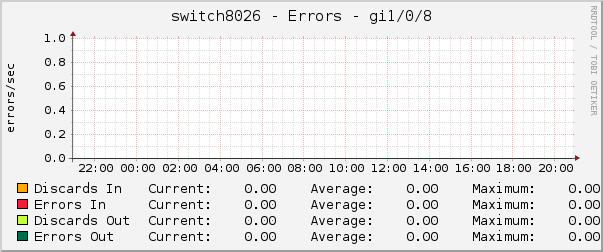 switch8026 - Errors - gi1/0/8