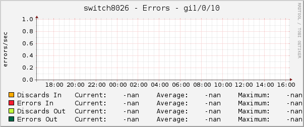 switch8026 - Errors - gi1/0/10