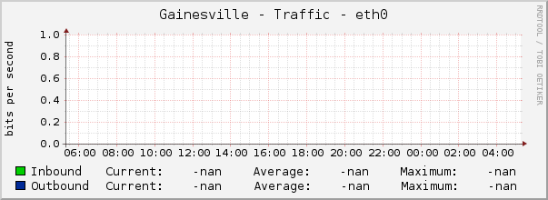 Gainesville - Traffic - eth0
