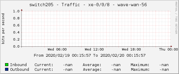 switch205 - Traffic - xe-0/0/8 - wave-wan-56