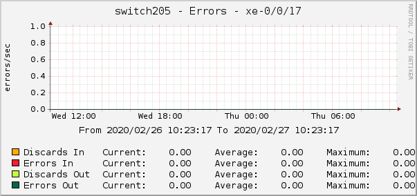 switch205 - Errors - xe-0/0/17