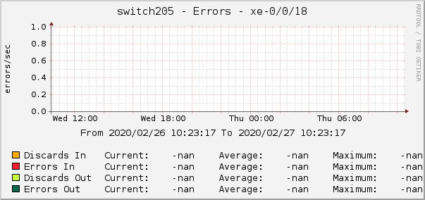 switch205 - Errors - xe-0/0/18