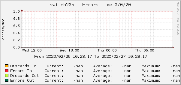 switch205 - Errors - xe-0/0/20