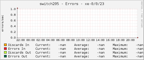 switch205 - Errors - xe-0/0/23