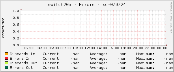 switch205 - Errors - xe-0/0/24