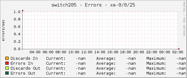 switch205 - Errors - xe-0/0/25