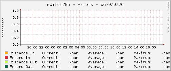 switch205 - Errors - xe-0/0/26