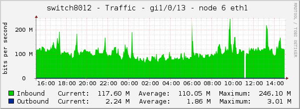 switch8012 - Traffic - gi1/0/13 - node 6 eth1