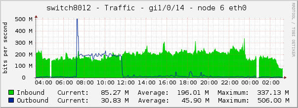 switch8012 - Traffic - gi1/0/14 - node 6 eth0