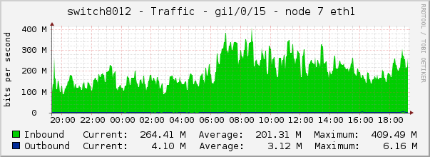 switch8012 - Traffic - gi1/0/15 - node 7 eth1