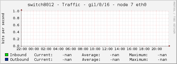 switch8012 - Traffic - gi1/0/16 - node 7 eth0