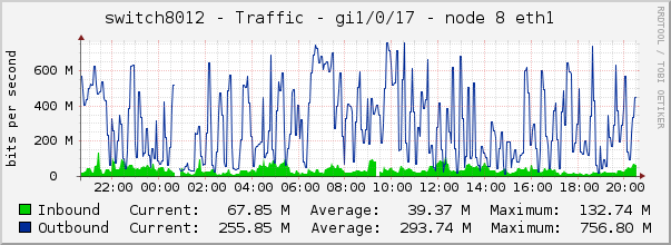 switch8012 - Traffic - gi1/0/17 - node 8 eth1