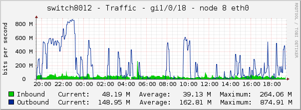 switch8012 - Traffic - gi1/0/18 - node 8 eth0