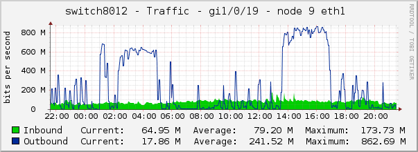 switch8012 - Traffic - gi1/0/19 - node 9 eth1