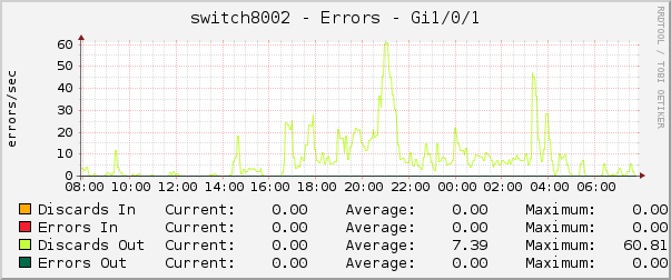 switch8002 - Errors - Gi1/0/1