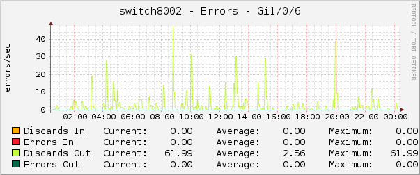 switch8002 - Errors - Gi1/0/6