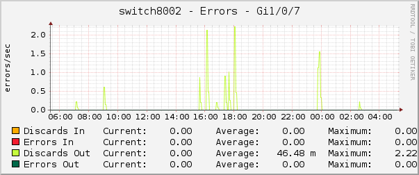 switch8002 - Errors - Gi1/0/7