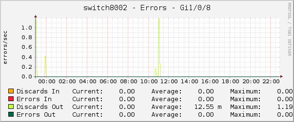switch8002 - Errors - Gi1/0/8