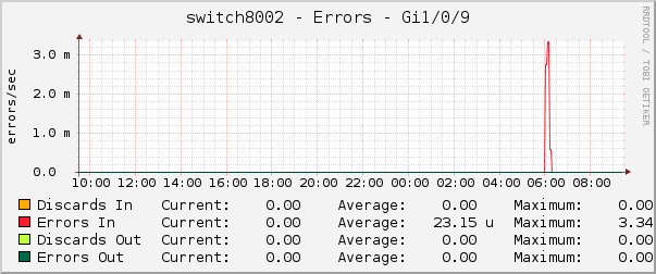 switch8002 - Errors - Gi1/0/9