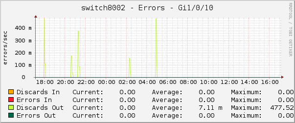 switch8002 - Errors - Gi1/0/10