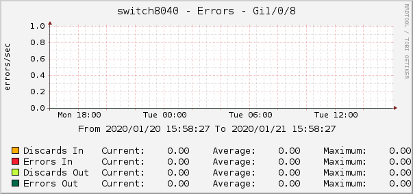 switch8040 - Errors - Gi1/0/8