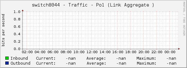 switch8044 - Traffic - Po1 (Link Aggregate )