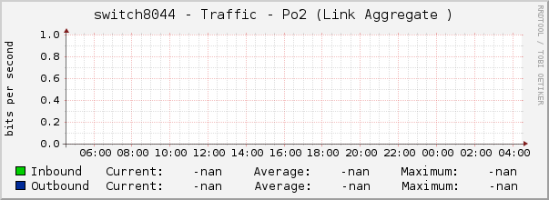 switch8044 - Traffic - Po2 (Link Aggregate )