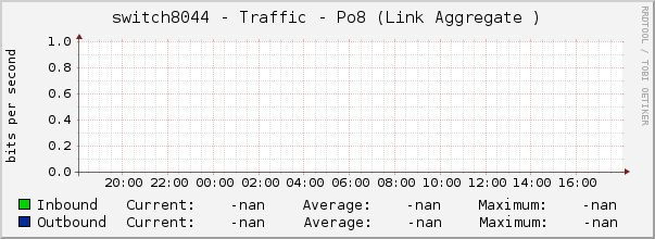 switch8044 - Traffic - Po8 (Link Aggregate )