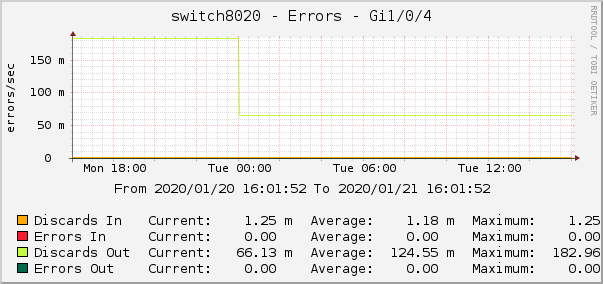 switch8020 - Errors - Gi1/0/4
