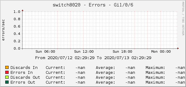 switch8020 - Errors - Gi1/0/6