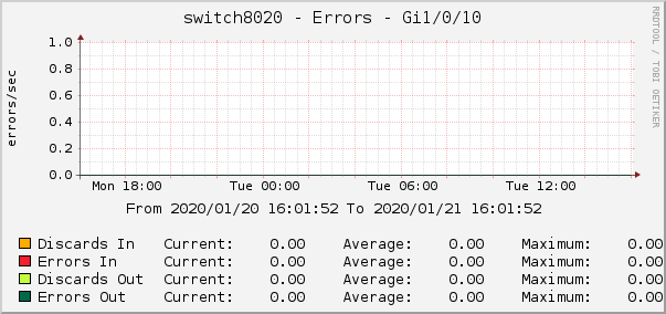 switch8020 - Errors - Gi1/0/10