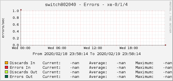 switch802040 - Errors - xe-0/1/4