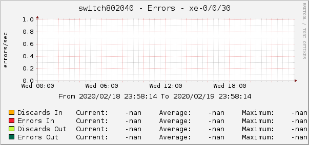 switch802040 - Errors - xe-0/0/30