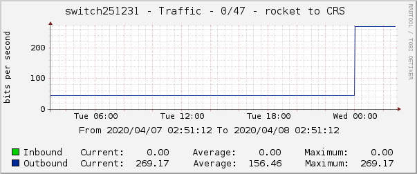 switch251231 - Traffic - 0/47 - rocket to CRS