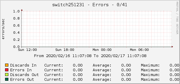 switch251231 - Errors - 0/41