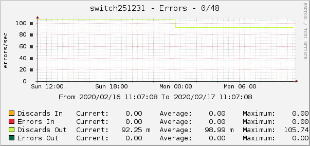 switch251231 - Errors - 0/48