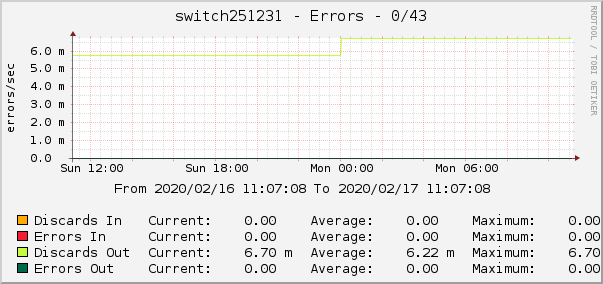switch251231 - Errors - 0/43