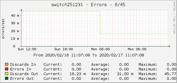 switch251231 - Errors - 0/45