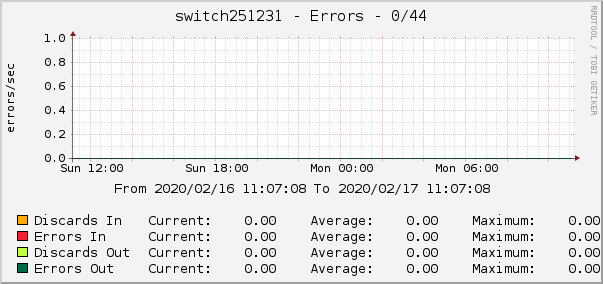 switch251231 - Errors - 0/44