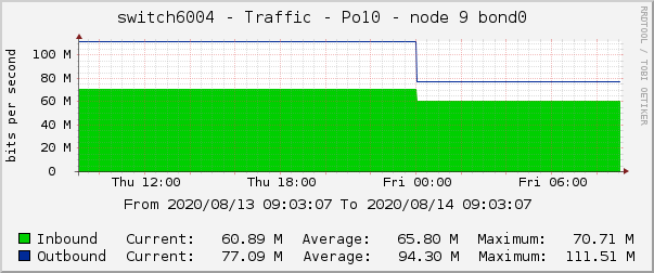 switch6004 - Traffic - Po10 - node 9 bond0