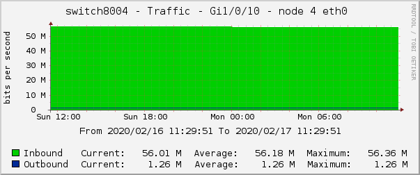 switch8004 - Traffic - Gi1/0/10 - node 4 eth0