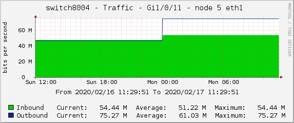 switch8004 - Traffic - Gi1/0/11 - node 5 eth1
