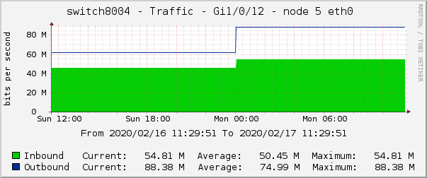switch8004 - Traffic - Gi1/0/12 - node 5 eth0
