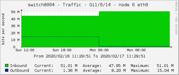 switch8004 - Traffic - Gi1/0/14 - node 6 eth0