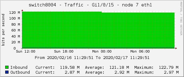 switch8004 - Traffic - Gi1/0/15 - node 7 eth1