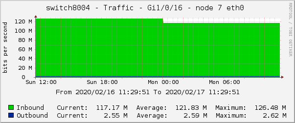 switch8004 - Traffic - Gi1/0/16 - node 7 eth0
