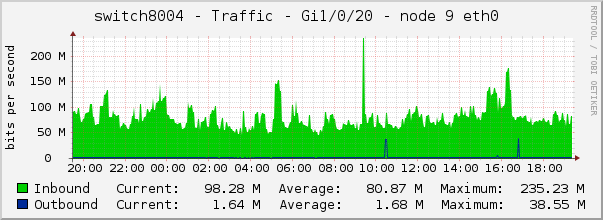 switch8004 - Traffic - Gi1/0/20 - node 9 eth0