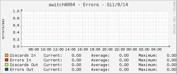 switch8004 - Errors - Gi1/0/14